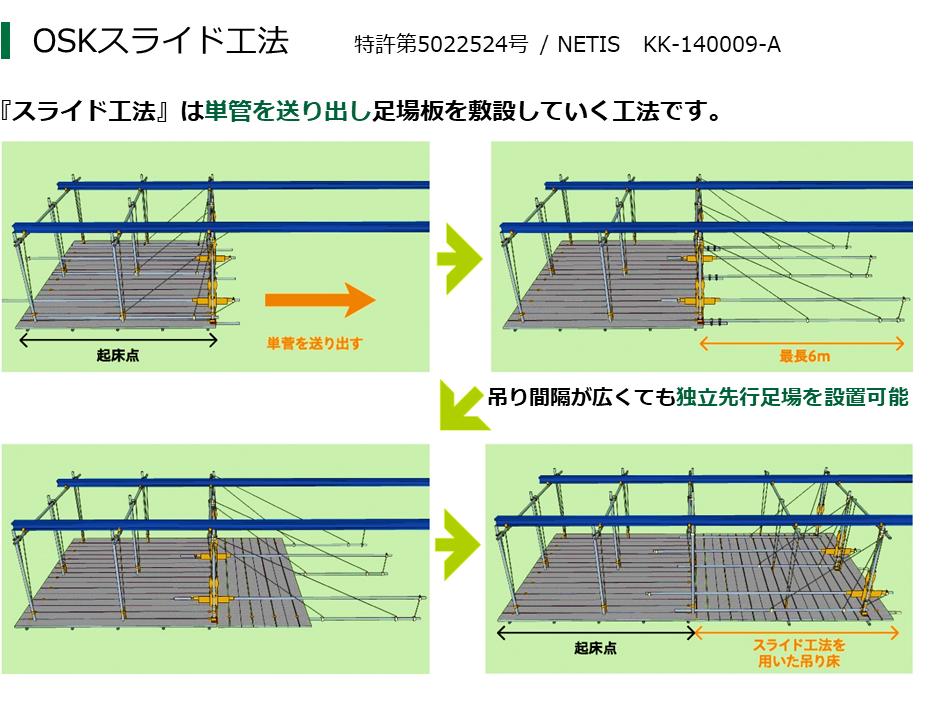 スライド工法簡易説明