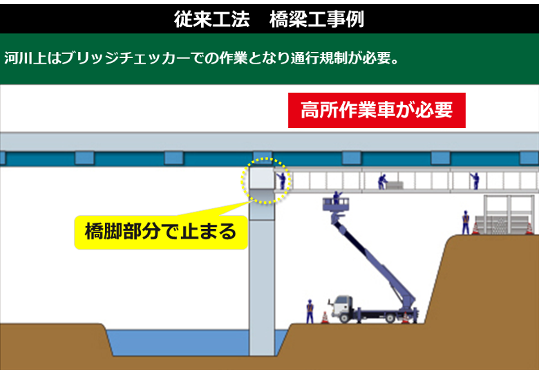 橋梁工事施工例