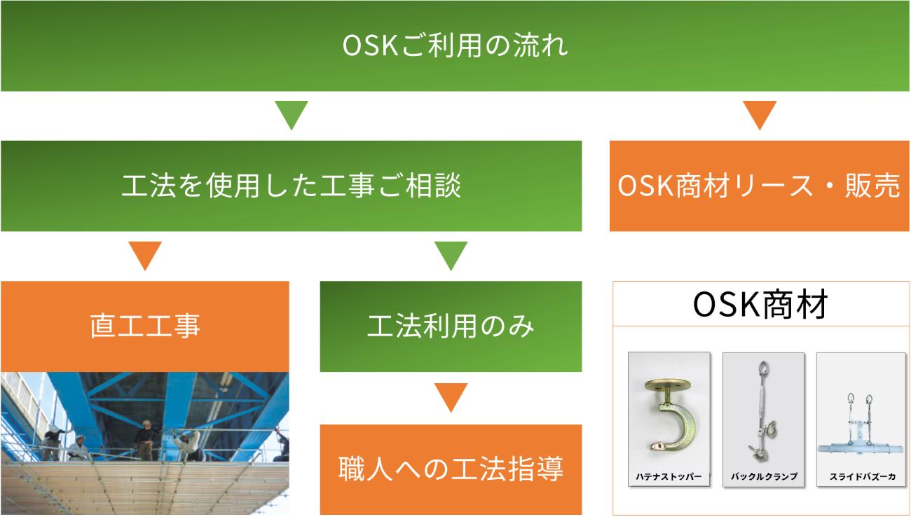 OSKご利用の流れ